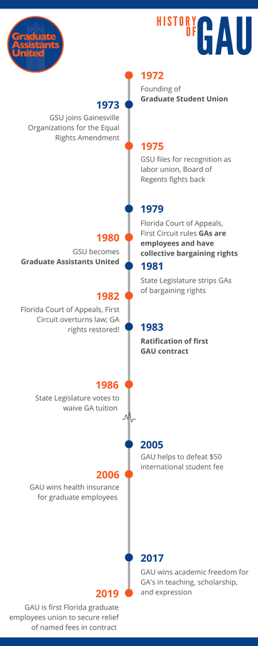 Timeline of GAU's history